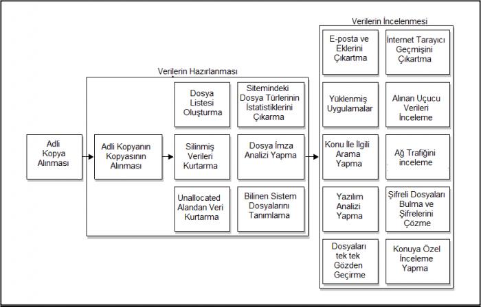 Adli Bilişim İncelemesi sırasında genellikle yapılan işlemler